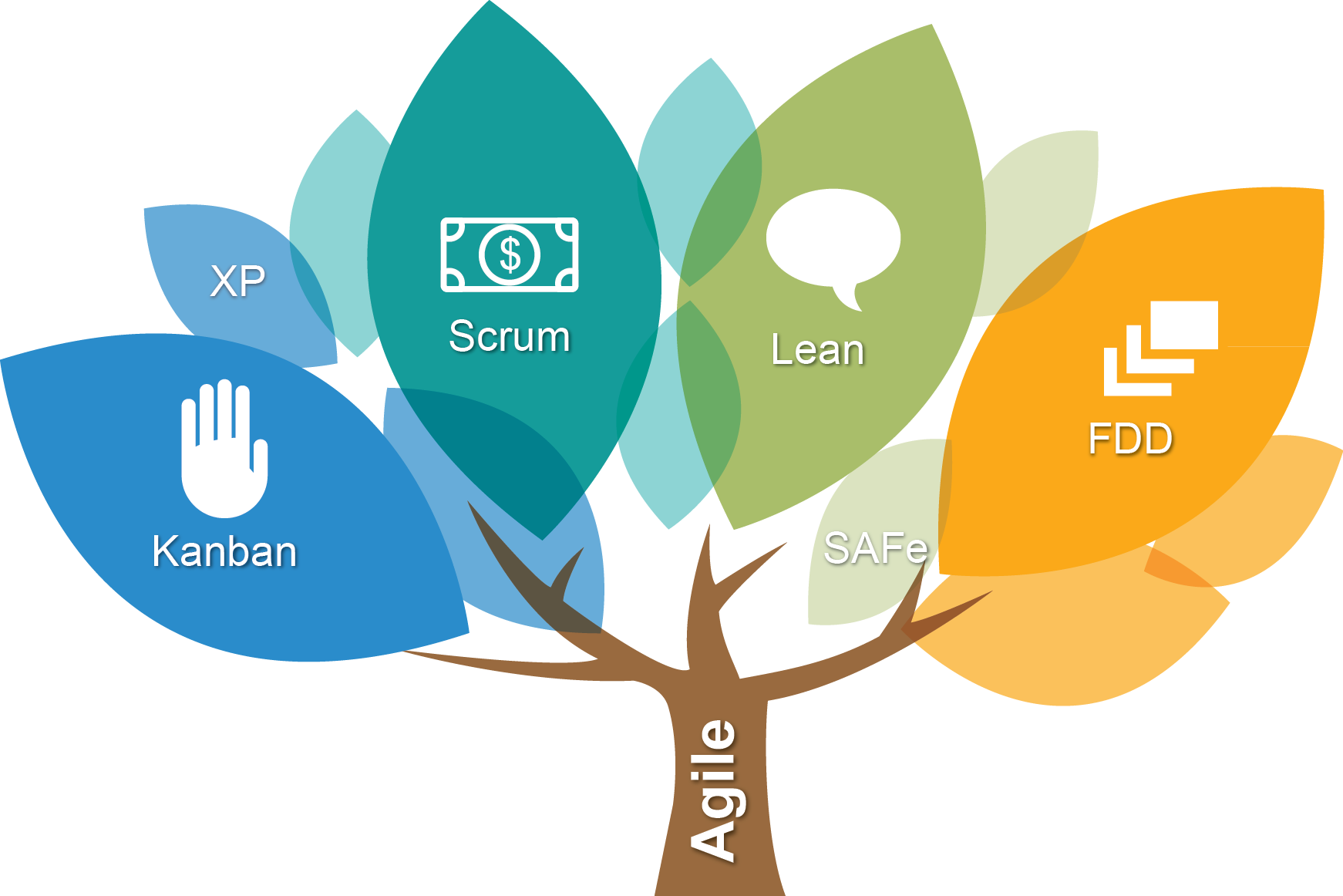 agile software development tree